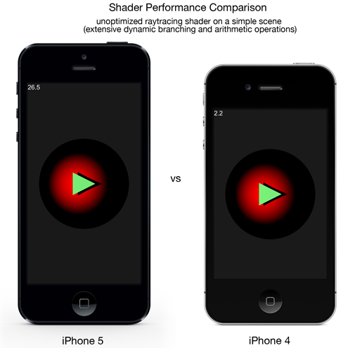 iphone5_vs_iphone4_shader_performance
